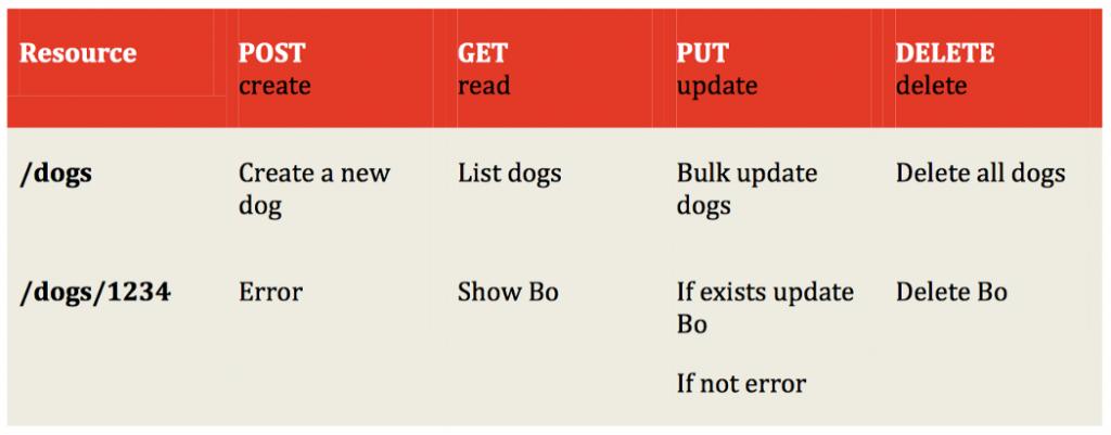 Nguyên tắc thiết kế API